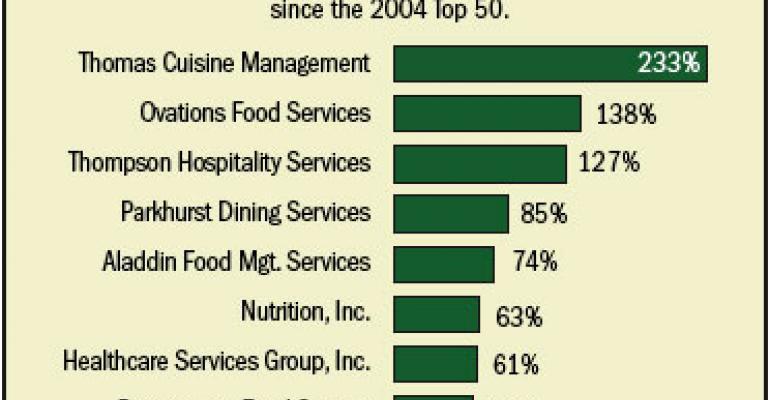 Food Managements 2007 Top50 management companies 21-30