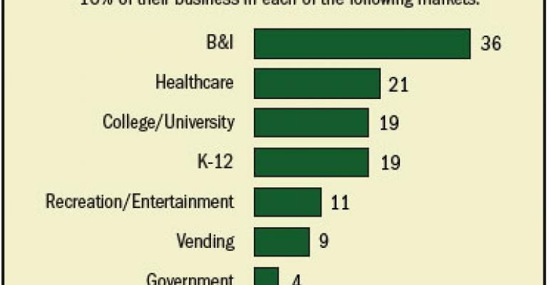 Food Managements 2007 Top50 management companies 41-50