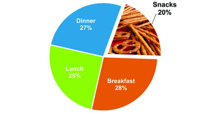 InHome and AwayfromHome Meals by Occasion  of meals