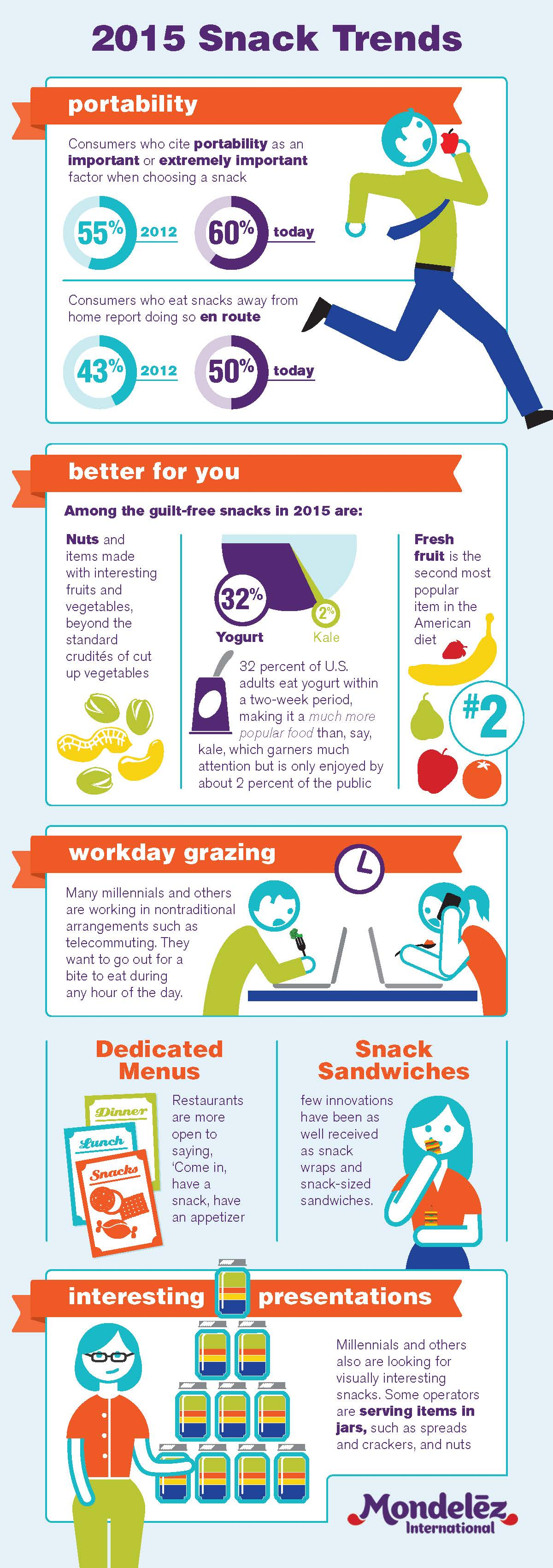 2015 Snack Trends Infographic