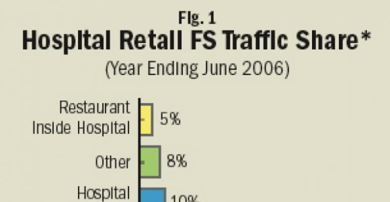 Look for Retail Niche Opportunities Among Hospital Dining Dayparts